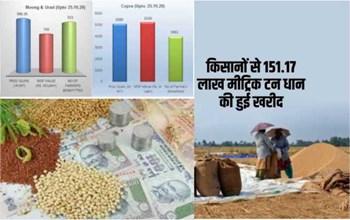 किसानों से 25 अक्टूबर तक 151.17 लाख मीट्रिक टन धान की हुई खरीद, पढ़िए अन्य फसलों से संबंधित पूरी जानकारी