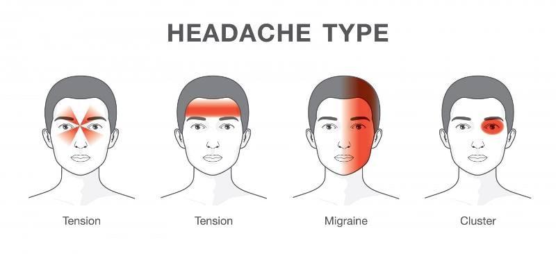 Migraine problem
